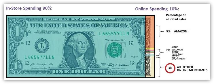 Dollar Bill Spending Habits