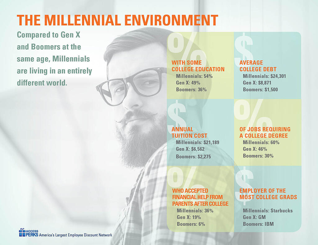 Millennial_Workplace_Circumstabces_Infographic.jpg
