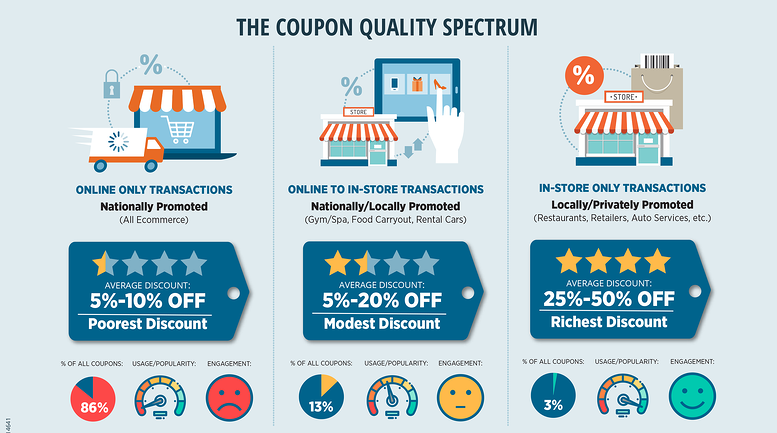 What Kind of Coupons and Discounts are Best?